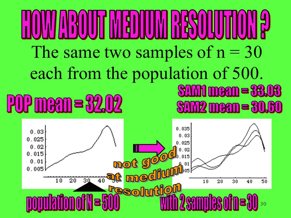 30 The same two samples of n = 30 each from the population of 500.