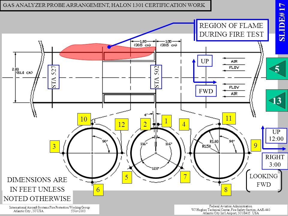 9 11 8 1 7 5 3 6 12 10 4 REGION OF FLAME DURING FIRE TEST FWD UP RIGHT 3:00 UP 12:00 STA 502 STA 527 2 DIMENSIONS ARE IN FEET UNLESS NOTED OTHERWISE LOOKING FWD GAS ANALYZER PROBE ARRANGEMENT, HALON 1301 CERTIFICATION WORK 5 13 International Aircraft Systems Fire Protection Working Group Atlantic City, NJ USA5Nov2003 Federal Aviation Administration WJ Hughes Technical Center, Fire Safety Section, AAR-440 Atlantic City Int l Airport, NJ 08405 USA SLIDE# 17