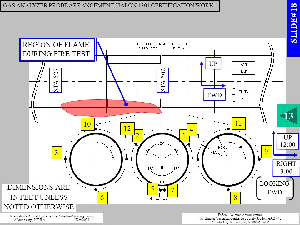 9 11 8 1 7 2 3 6 12 10 4 REGION OF FLAME DURING FIRE TEST FWD UP RIGHT 3:00 UP 12:00 STA 502 STA 527 5 DIMENSIONS ARE IN FEET UNLESS NOTED OTHERWISE LOOKING FWD GAS ANALYZER PROBE ARRANGEMENT, HALON 1301 CERTIFICATION WORK 13 International Aircraft Systems Fire Protection Working Group Atlantic City, NJ USA5Nov2003 Federal Aviation Administration WJ Hughes Technical Center, Fire Safety Section, AAR-440 Atlantic City Int l Airport, NJ 08405 USA SLIDE# 18