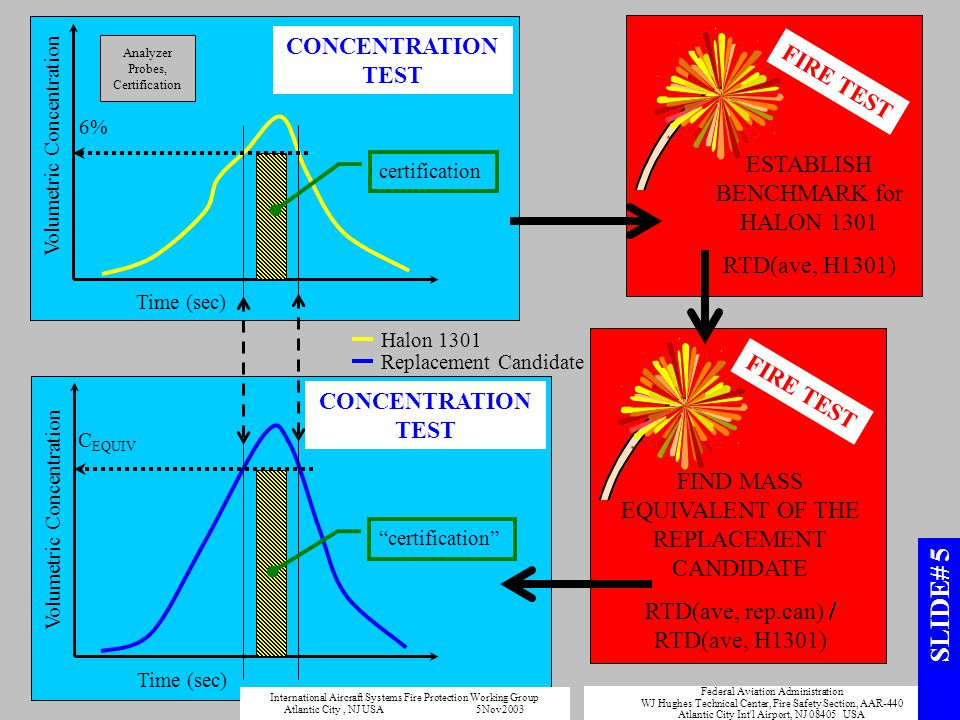 Halon 1301 Volumetric Concentration certification 6% Time (sec) CONCENTRATION TEST ESTABLISH BENCHMARK for HALON 1301 RTD(ave, H1301) FIRE TEST FIND M