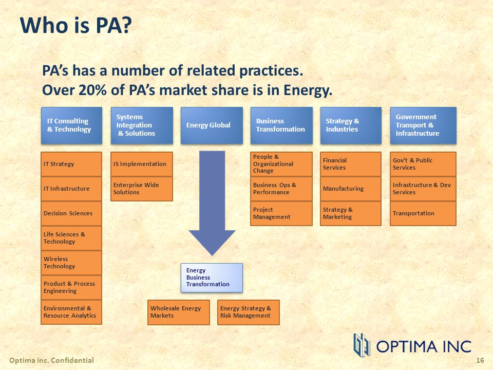 Who is PA? PAs has a number of related practices. Over 20% of PAs market share is in Energy. Optima Inc. Confidential16 Environmental & Resource Analy