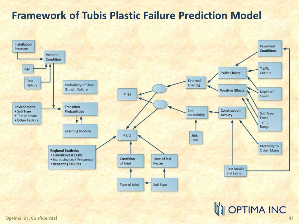 Framework of Tubis Plastic Failure Prediction Model Optima Inc. Confidential47