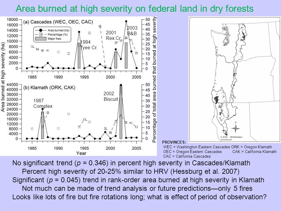 High-Severity Fire Rotation Versus Period of Observation Note: Based on total area burned on federal lands, not area burned in old forest