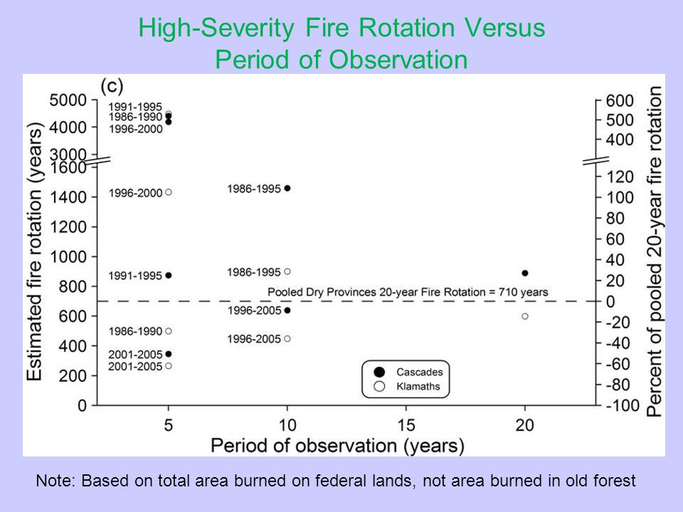 Old-Forest Recruitment Versus High-Severity Fire Rotation in Old Forests (1996-2005) in Dry-Forest Provinces ProvinceHigh-severity fire rotation (years) Using average recruitment estimate a Using low recruitment estimate a Washington Eastern Cascades 372 7.06 3.53 Oregon Eastern Cascades 469 8.92 4.46 California Cascades 4,545 86.36 43.18 CASCADES 746 14.18 7.09 Oregon Klamath 233 4.42 2.21 California Klamath 1,351 25.68 12.84 KLAMATH 575 10.92 5.46 Ratio of old-forest recruitment area to high-severity burned area a Old-forest recruitment data from Moeur et al.