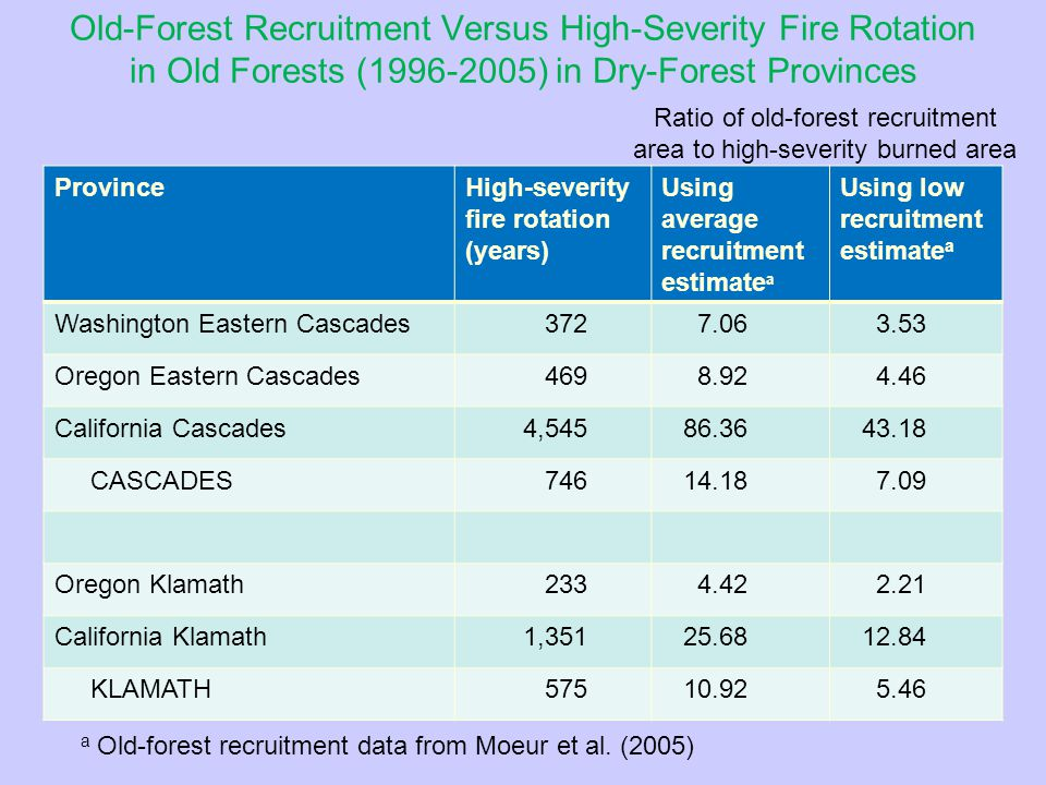 High-Severity Fire Occurred Historically and Spotted Owls May Use High-Severity Burns E.
