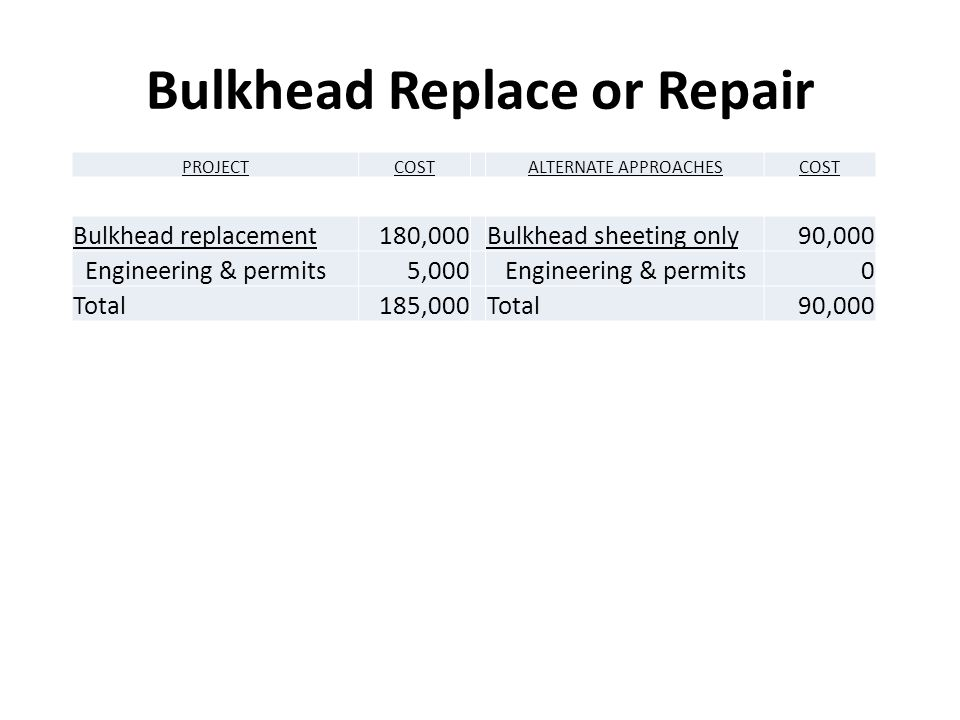 Bulkhead Replace or Repair PROJECTCOSTALTERNATE APPROACHESCOST Bulkhead replacement180,000Bulkhead sheeting only90,000 Engineering & permits5,000 Engineering & permits0 Total185,000Total90,000