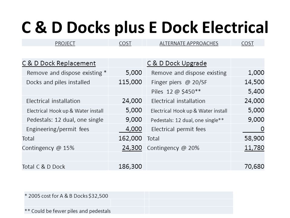 C & D Docks plus E Dock Electrical C & D Dock ReplacementC & D Dock Upgrade Remove and dispose existing * 5,000 Remove and dispose existing 1,000 Docks and piles installed 115,000 Finger 20/SF 14,500 Piles $450** 5,400 Electrical installation 24,000 Electrical installation 24,000 Electrical Hook up & Water install 5,000 Electrical Hook up & Water install 5,000 Pedestals: 12 dual, one single 9,000 Pedestals: 12 dual, one single** 9,000 Engineering/permit fees 4,000 Electrical permit fees 0 Total 162,000 Total 58,900 15% 24,300 20% 11,780 Total C & D Dock 186,30070,680 * 2005 cost for A & B Docks $32,500 ** Could be fewer piles and pedestals PROJECTCOSTALTERNATE APPROACHESCOST