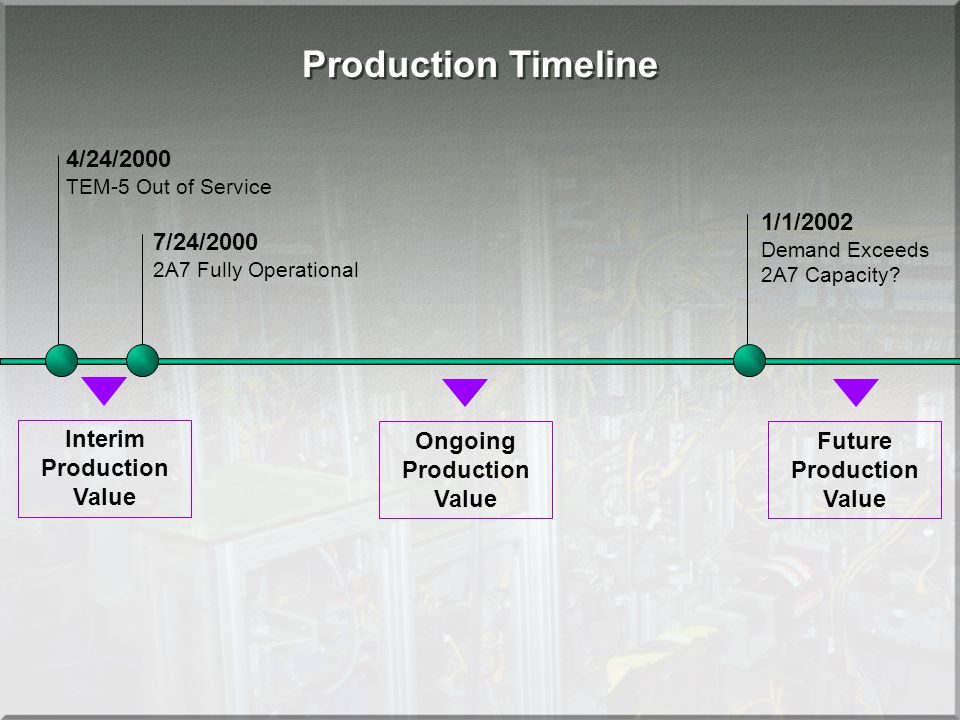 4/24/2000 TEM-5 Out of Service 7/24/2000 2A7 Fully Operational Production Timeline 1/1/2002 Demand Exceeds 2A7 Capacity? Interim Production Value Ongo