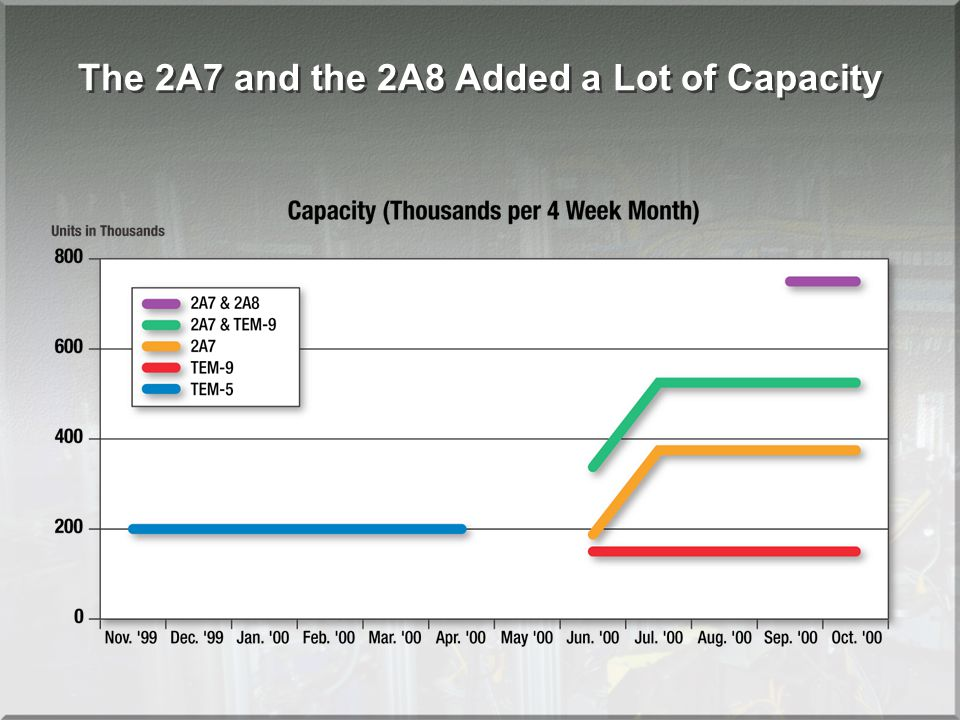The 2A7 and the 2A8 Added a Lot of Capacity