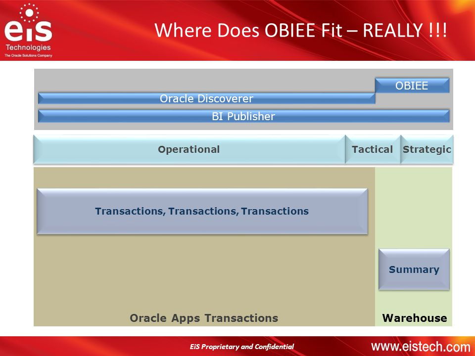 EiS Proprietary and Confidential Where Does OBIEE Fit – REALLY !!! WarehouseOracle Apps Transactions Operational Tactical Strategic OBIEE Oracle Disco