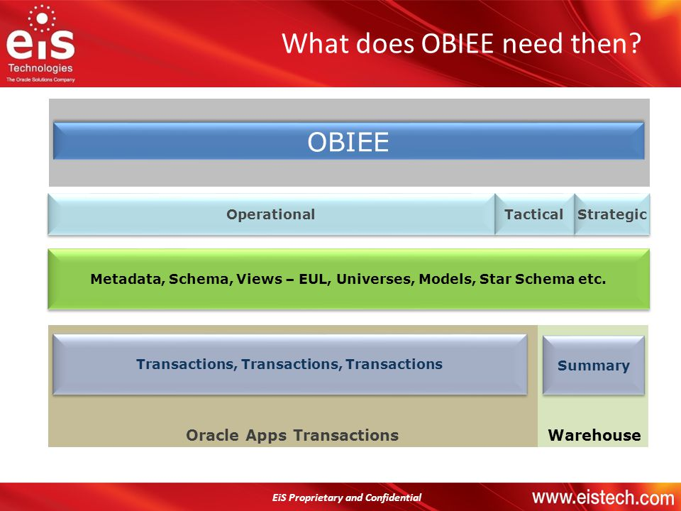 EiS Proprietary and Confidential What does OBIEE need then? Operational Tactical Strategic OBIEE WarehouseOracle Apps Transactions Transactions, Trans