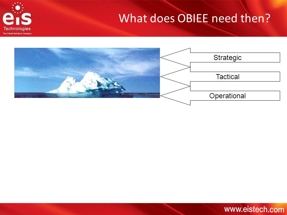 Strategic Tactical Operational What does OBIEE need then?