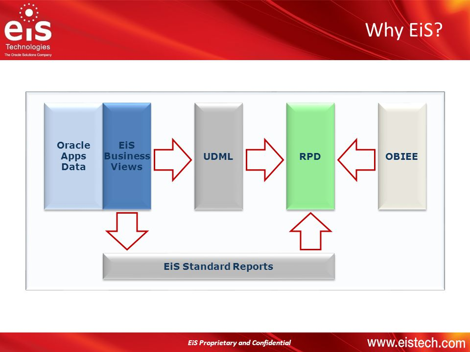 EiS Proprietary and Confidential Why EiS? Oracle Apps Data Oracle Apps Data EiS Business Views EiS Business Views UDML RPD OBIEE EiS Standard Reports