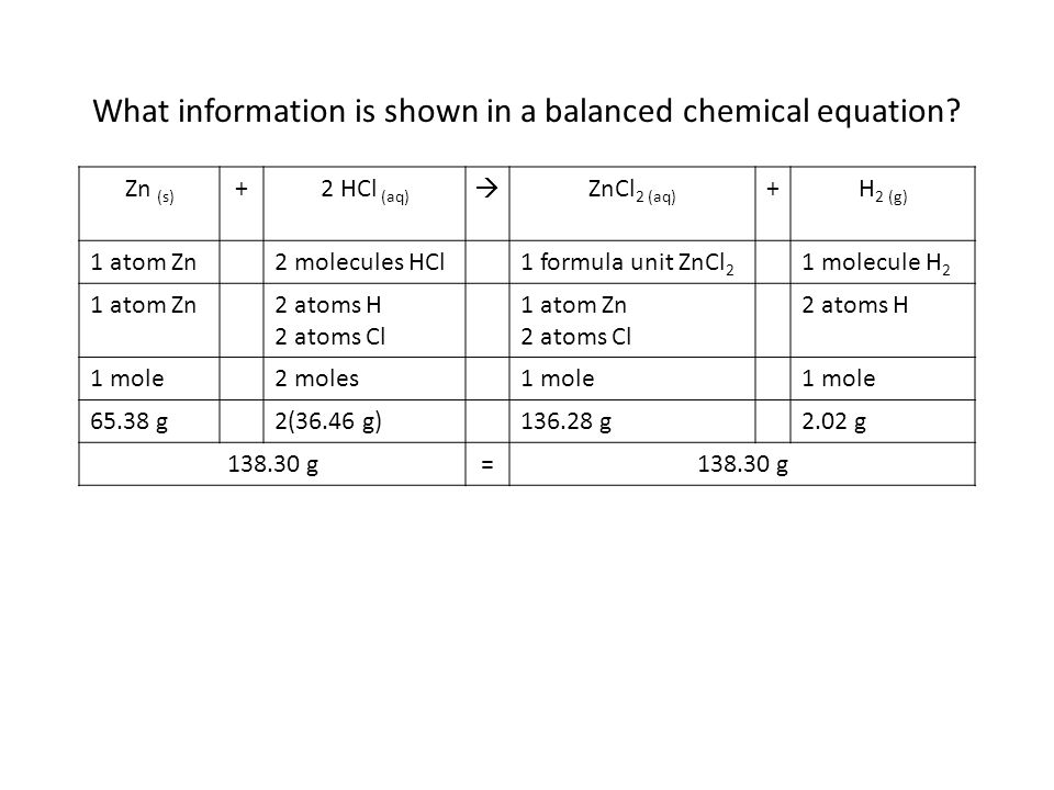 What information is shown in a balanced chemical equation? Zn (s) +2 HCl (aq) ZnCl 2 (aq) +H 2 (g) 1 atom Zn2 molecules HCl1 formula unit ZnCl 2 1 mol