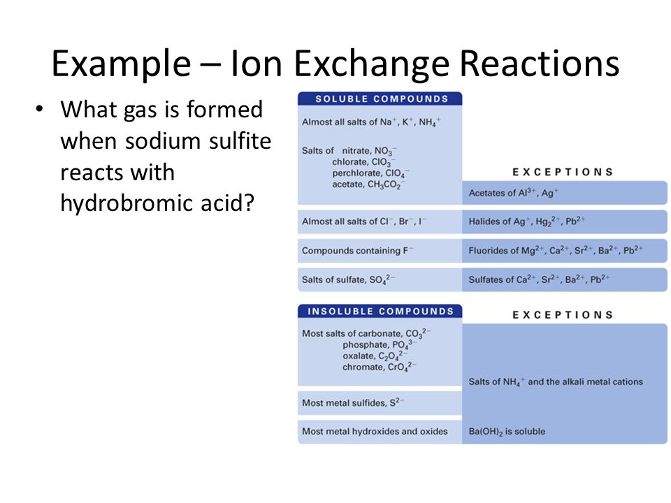 Example – Ion Exchange Reactions What gas is formed when sodium sulfite reacts with hydrobromic acid?