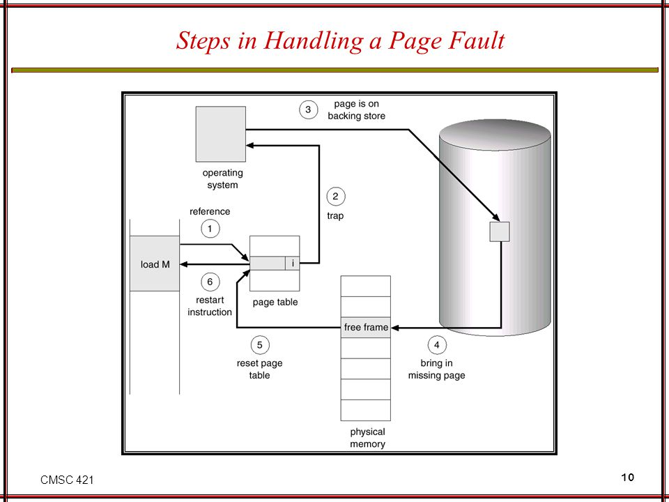 CMSC 421 10 Steps in Handling a Page Fault