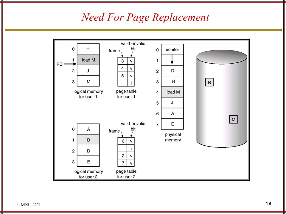 CMSC 421 19 Need For Page Replacement