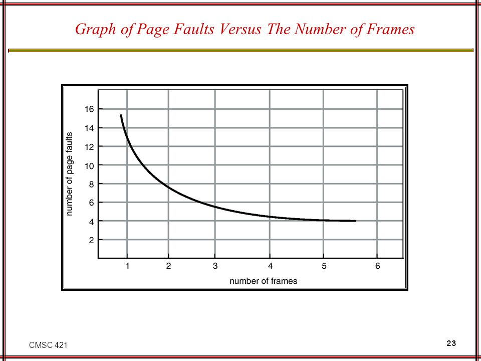 CMSC 421 23 Graph of Page Faults Versus The Number of Frames