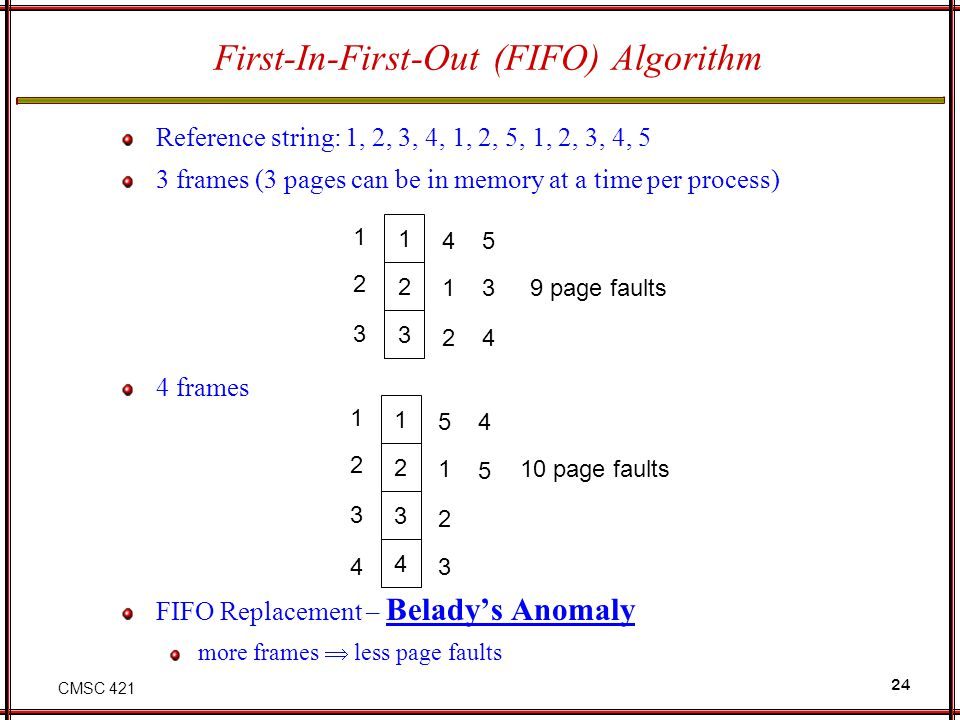 CMSC 421 24 First-In-First-Out (FIFO) Algorithm Reference string: 1, 2, 3, 4, 1, 2, 5, 1, 2, 3, 4, 5 3 frames (3 pages can be in memory at a time per