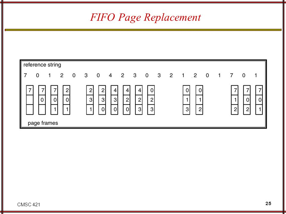 CMSC 421 25 FIFO Page Replacement