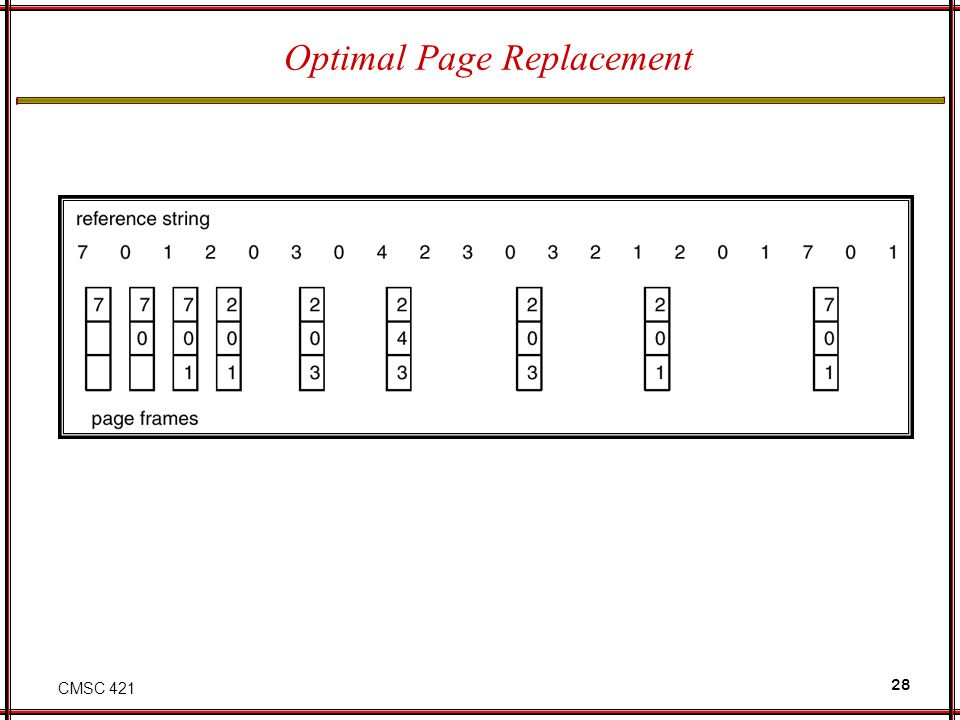 CMSC 421 28 Optimal Page Replacement