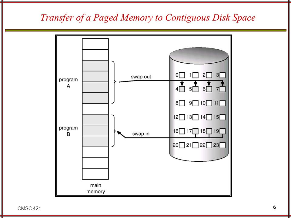 CMSC 421 6 Transfer of a Paged Memory to Contiguous Disk Space