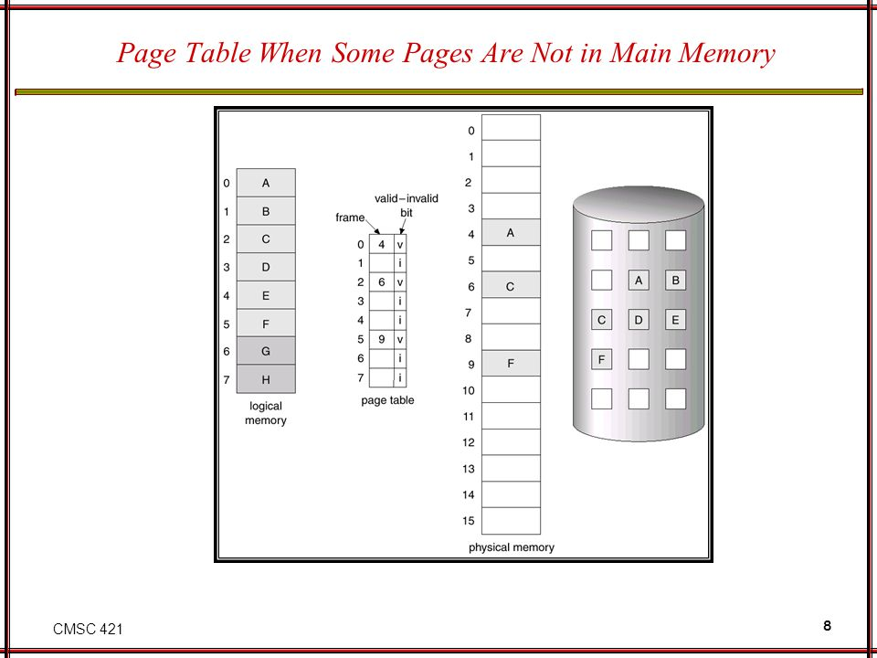 CMSC 421 8 Page Table When Some Pages Are Not in Main Memory