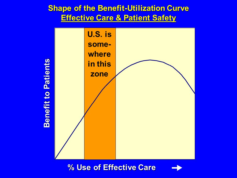 Benefit to Patients % Use of Effective Care U.S.
