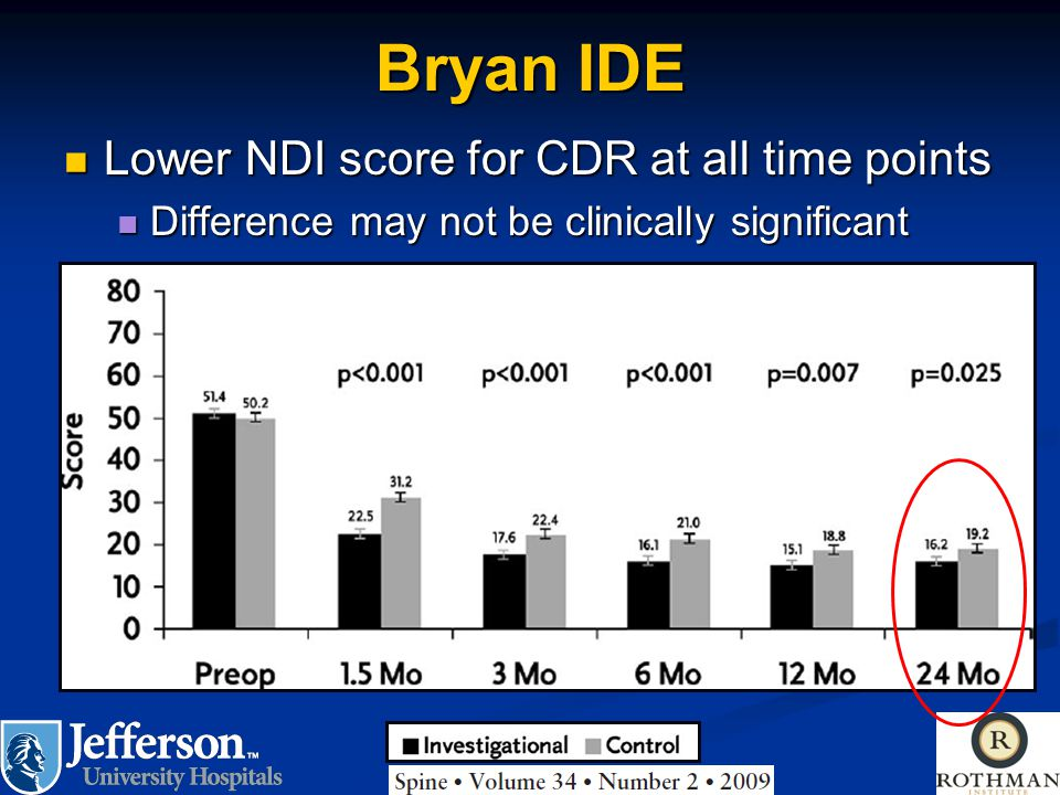 Bryan IDE Lower NDI score for CDR at all time points Lower NDI score for CDR at all time points Difference may not be clinically significant Differenc