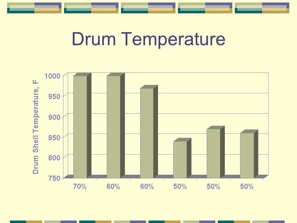 Drum Temperature