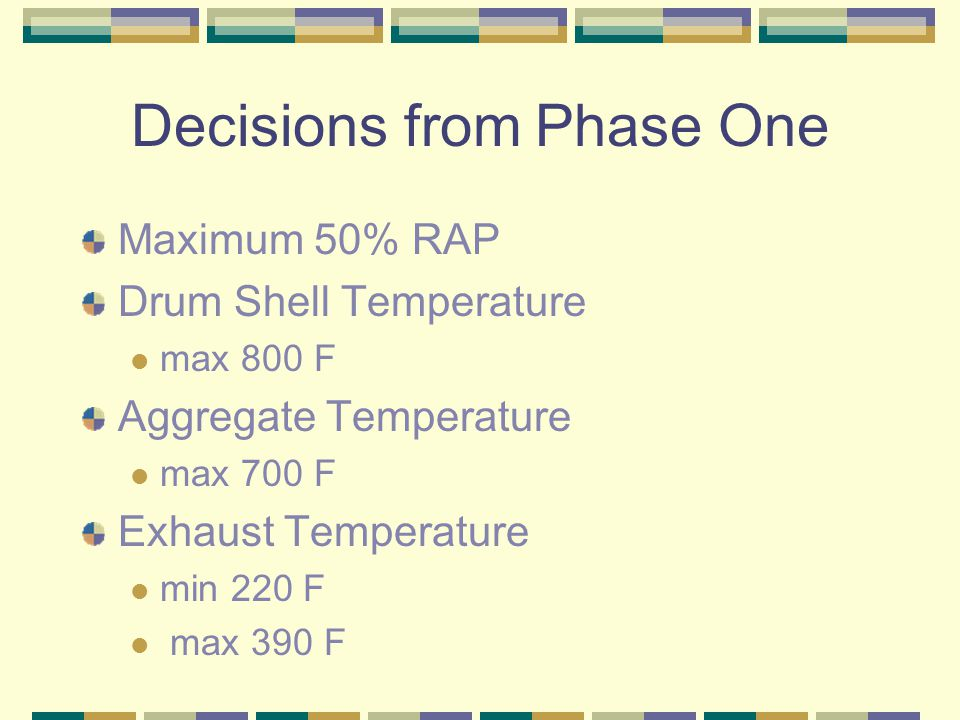 Decisions from Phase One Maximum 50% RAP Drum Shell Temperature max 800 F Aggregate Temperature max 700 F Exhaust Temperature min 220 F max 390 F