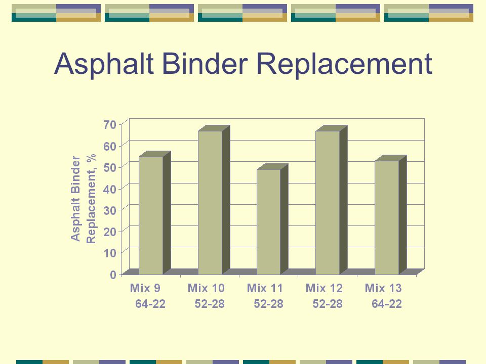 Asphalt Binder Replacement