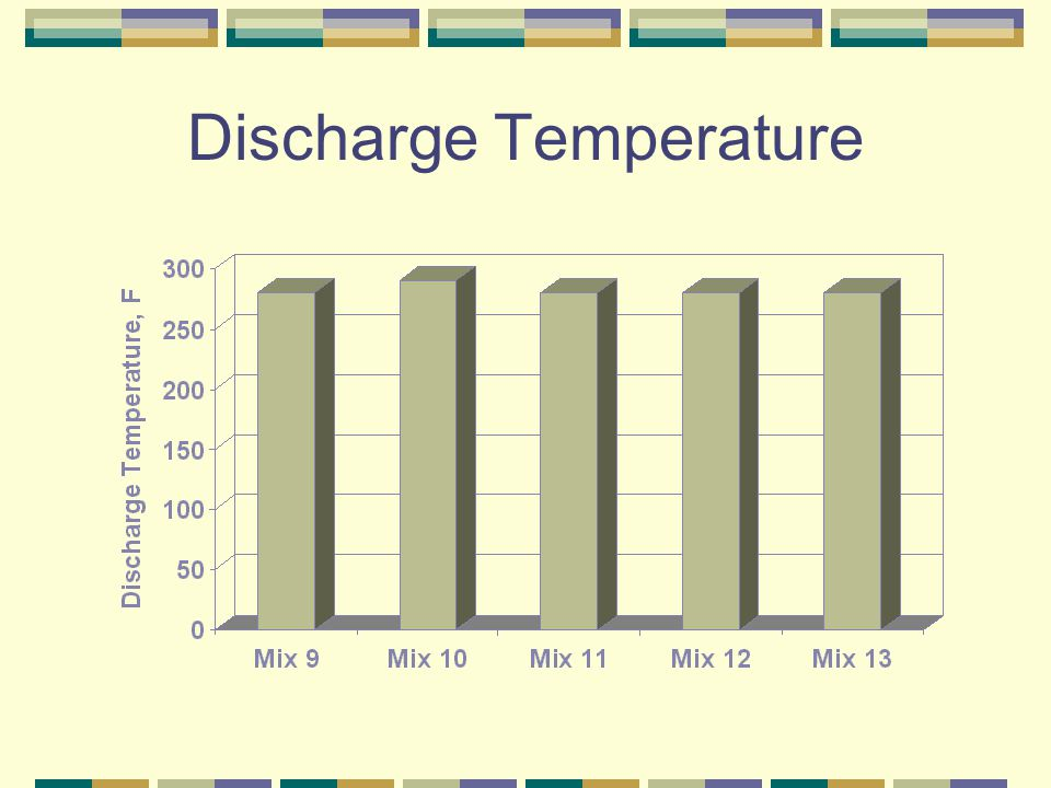 Discharge Temperature