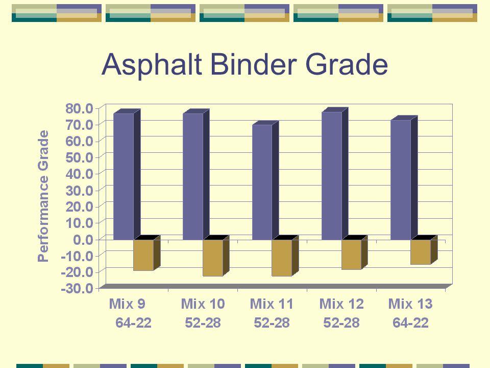 Asphalt Binder Grade