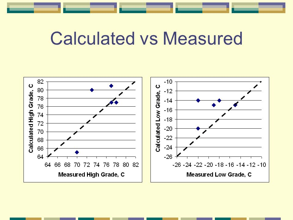 Calculated vs Measured
