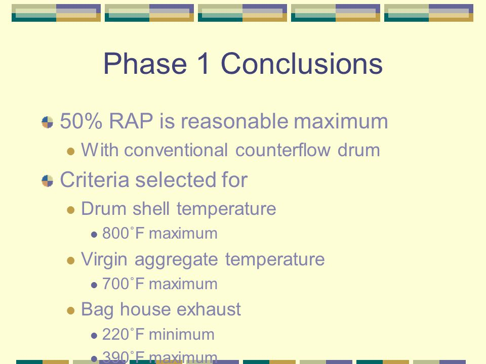Phase 1 Conclusions 50% RAP is reasonable maximum With conventional counterflow drum Criteria selected for Drum shell temperature 800˚F maximum Virgin aggregate temperature 700˚F maximum Bag house exhaust 220˚F minimum 390˚F maximum