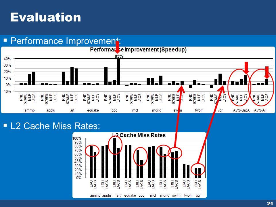 Evaluation 21 Performance Improvement: L2 Cache Miss Rates: