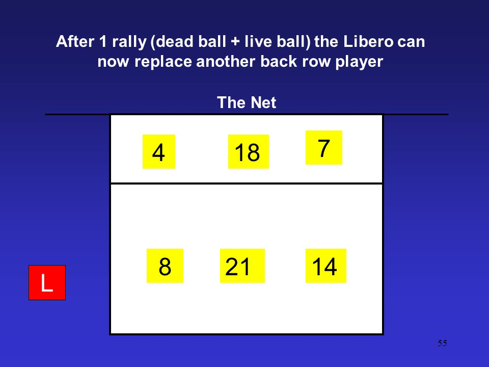 54 Libero Replacements are tracked at the score table TEAM:L: GAMESOS P I I V I I I V V I I 1 4 8 21 14 7 18 2 GOLD - RICHMOND 4L