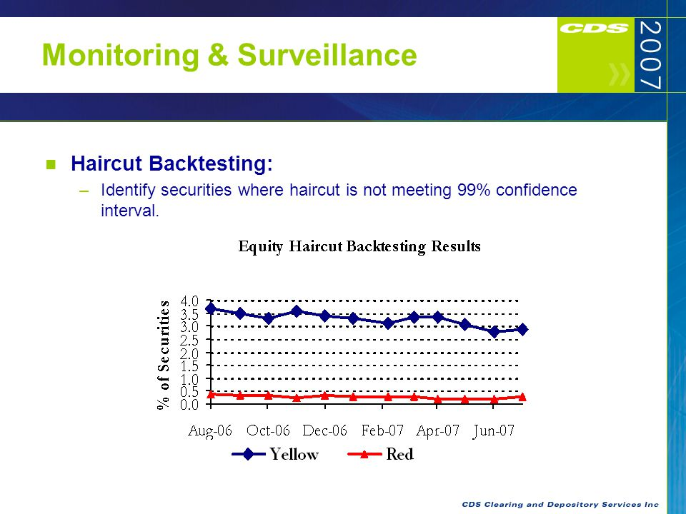 Monitoring & Surveillance Haircut Backtesting: –Identify securities where haircut is not meeting 99% confidence interval.