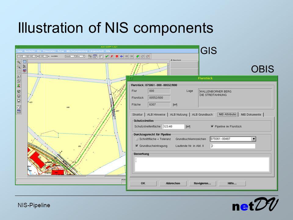 NIS-Pipeline Illustration of NIS components GIS OBIS