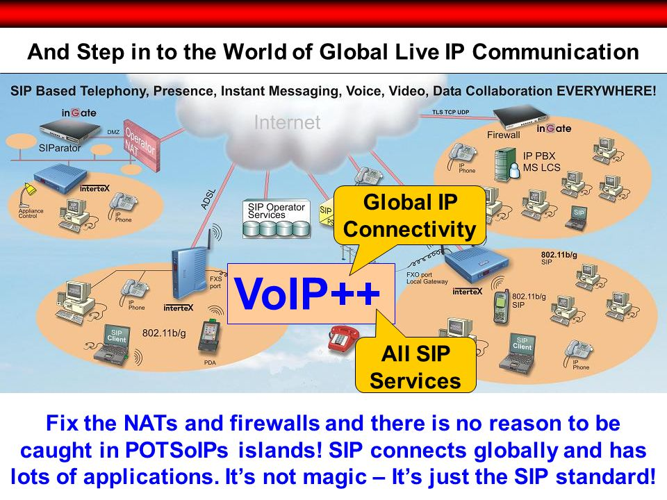 © 2010 Intertex Data AB 15 And Step in to the World of Global Live IP Communication Fix the NATs and firewalls and there is no reason to be caught in