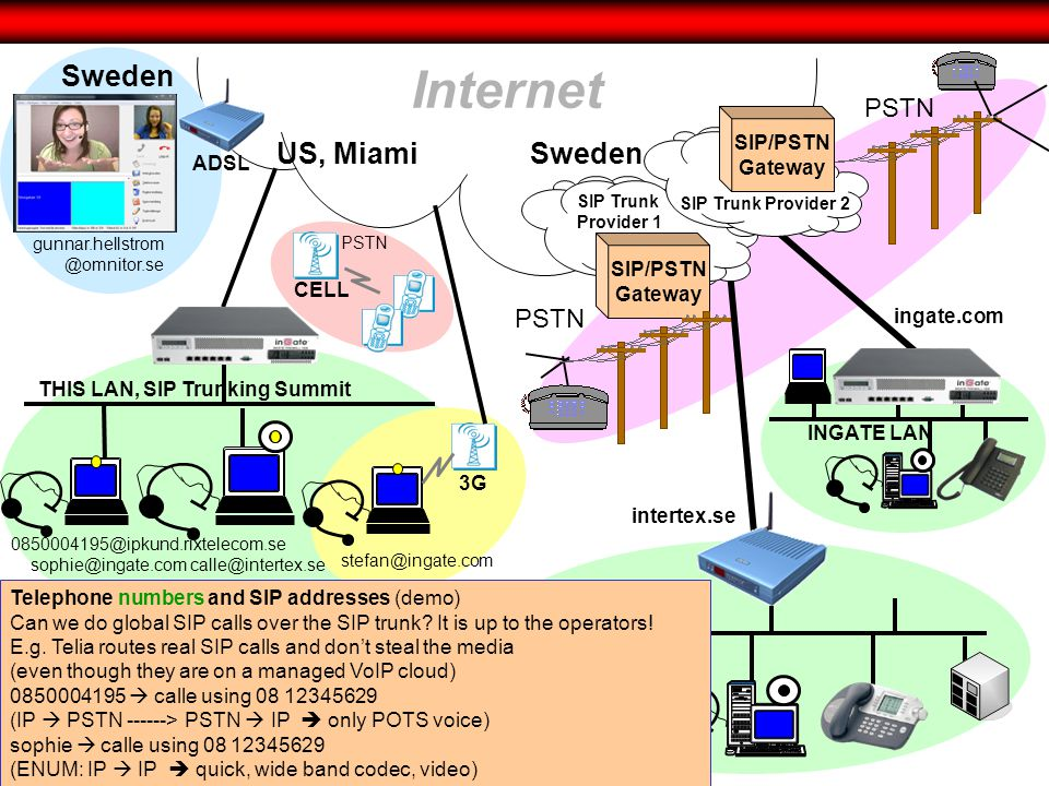 INGATE LAN ingate.com Internet US, Miami THIS LAN, SIP Trunking Summit 0850004195@ipkund.rixtelecom.se sophie@ingate.com CELL PSTN INTERTEX LAN intertex.se Sweden 3G stefan@ingate.com PSTN SIP/PSTN Gateway SIP Trunk Provider 1 PSTN SIP/PSTN Gateway SIP Trunk Provider 2 Telephone numbers and SIP addresses (demo) Can we do global SIP calls over the SIP trunk.