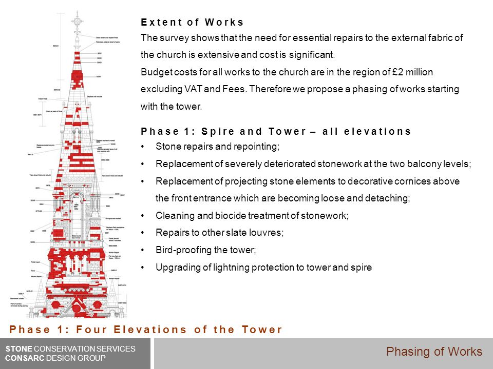 Extent of Works The survey shows that the need for essential repairs to the external fabric of the church is extensive and cost is significant. Budget