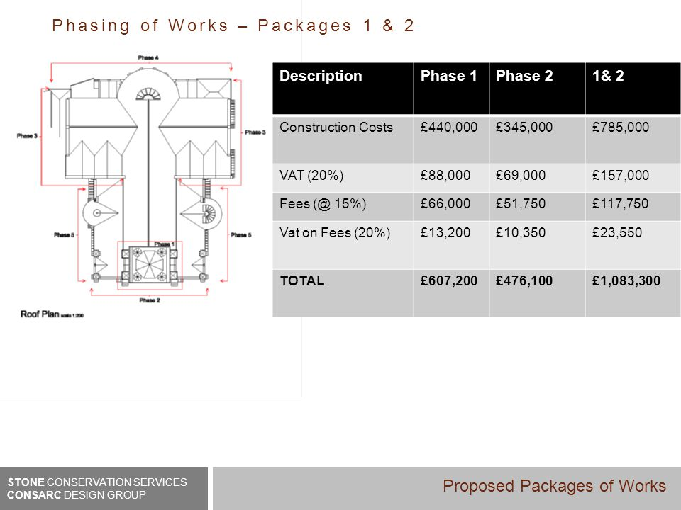 DescriptionPhase 1Phase 21& 2 Construction Costs£440,000£345,000£785,000 VAT (20%)£88,000£69,000£157,000 Fees (@ 15%)£66,000£51,750£117,750 Vat on Fees (20%)£13,200£10,350£23,550 TOTAL£607,200£476,100£1,083,300 Phasing of Works – Packages 1 & 2 STONE CONSERVATION SERVICES CONSARC DESIGN GROUP Proposed Packages of Works