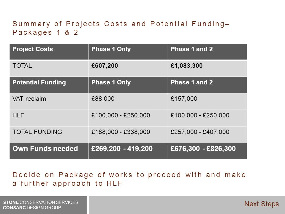 Project CostsPhase 1 OnlyPhase 1 and 2 TOTAL£607,200£1,083,300 Potential FundingPhase 1 OnlyPhase 1 and 2 VAT reclaim£88,000£157,000 HLF£100,000 - £250,000 TOTAL FUNDING£188,000 - £338,000£257,000 - £407,000 Own Funds needed£269,200 - 419,200£676,300 - £826,300 Summary of Projects Costs and Potential Funding– Packages 1 & 2 Decide on Package of works to proceed with and make a further approach to HLF STONE CONSERVATION SERVICES CONSARC DESIGN GROUP Next Steps