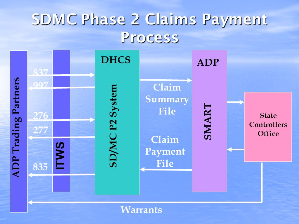SDMC Phase 2 Claims Payment Process SMART DHCS State Controllers Office ITWS ADP Trading Partners 837 Warrants 835 997 276 277 SD/MC P2 System Claim Payment File Claim Summary File ADP