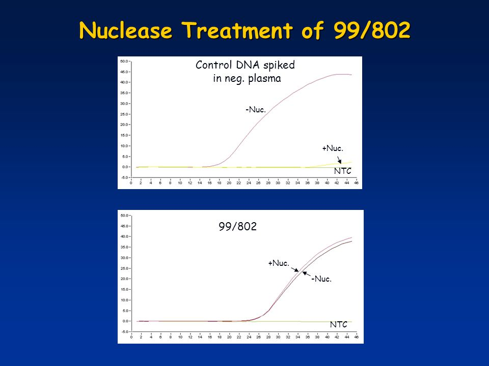 Nuclease Treatment of 99/802 +Nuc. -Nuc. 99/802 NTC Control DNA spiked in neg. plasma -Nuc. +Nuc.