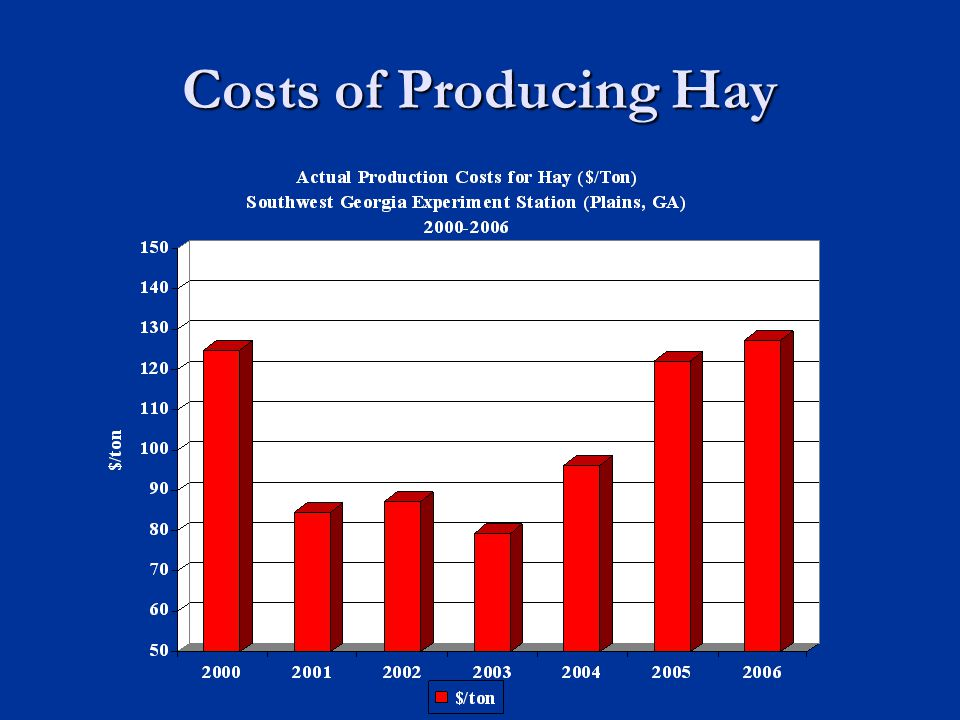 Costs of Producing Hay