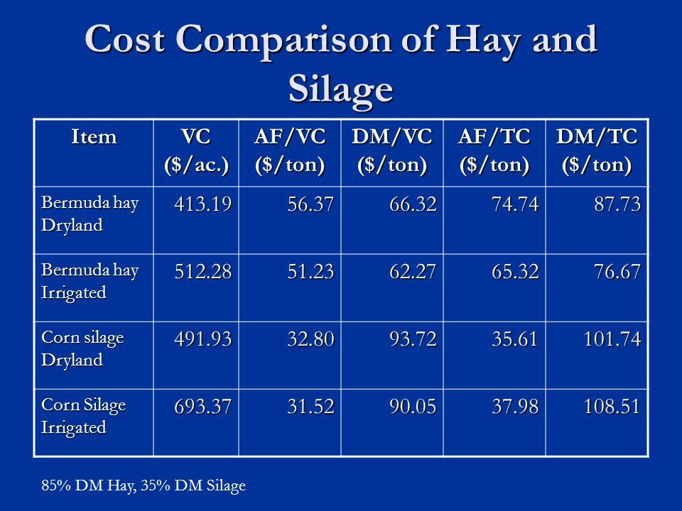 Cost Comparison of Hay and Silage Item VC ($/ac.) AF/VC ($/ton) DM/VC ($/ton) AF/TC ($/ton) DM/TC ($/ton) Bermuda hay Dryland 413.1956.3766.3274.7487.73 Bermuda hay Irrigated 512.2851.2362.2765.3276.67 Corn silage Dryland 491.9332.8093.7235.61101.74 Corn Silage Irrigated 693.3731.5290.0537.98108.51 85% DM Hay, 35% DM Silage