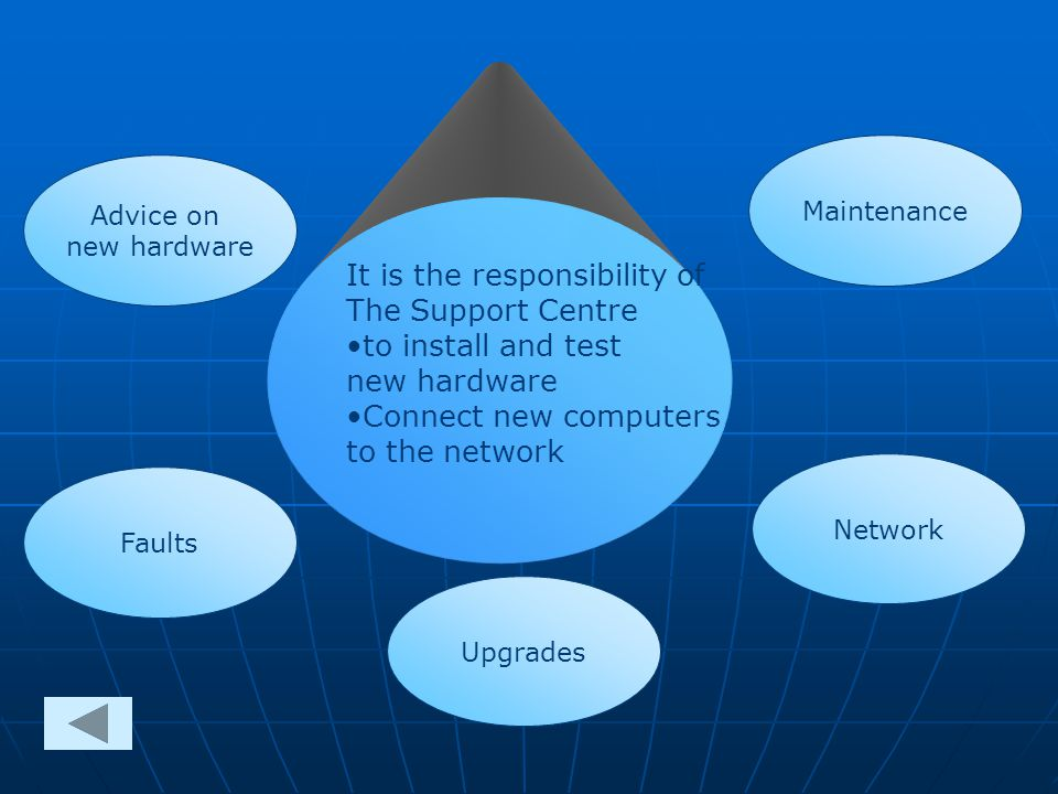 Advice on new hardware Types of Hardware Support Types of HardwareSupport Faults Maintenance Upgrades Network It is the responsibility of The Support Centre to install and test new hardware Connect new computers to the network